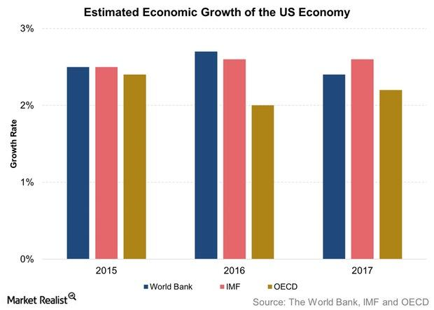 uploads///Estimated Economic Growth of the US Economy