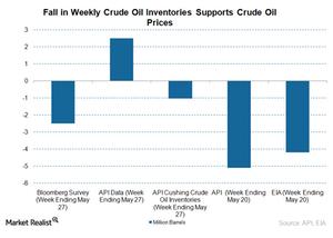 uploads/2016/06/api-crude-oil-stocks-1.png