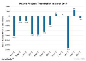 uploads///Mexico Records Trade Deficit in March