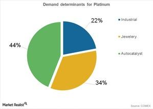uploads/2015/09/demand-deerminants-platinum1.jpg