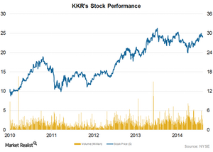 uploads/2015/03/Stock-performance1.png