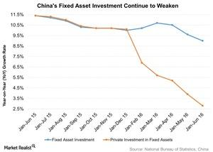 uploads///Chinas Fixed Asset Investment Continue to Weaken