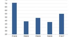 uploads///Apple iPad Revenue