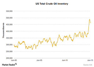 uploads/2015/06/US-crude-oil-inventory-30-June-20151.png