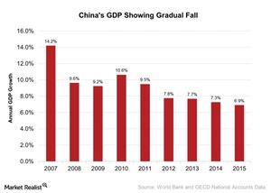 uploads///Chinas GDP Showing Gradual Fall