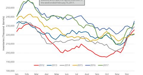 uploads/2018/01/Gasoline-inventories-3-1.png