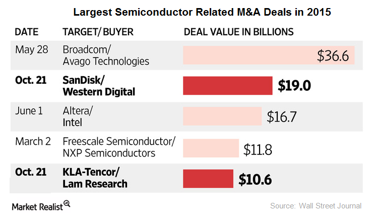 uploads///largest MA deals