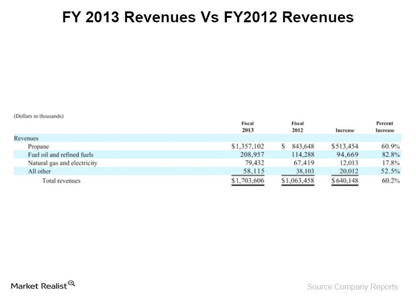 uploads///FY  Revenues Vs FY Revenues