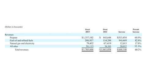 uploads/2014/06/FY-2013-Revenues-Vs-FY2012-Revenues.jpg