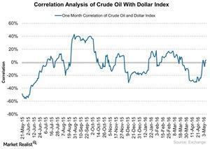 uploads/2016/05/Correlation-Analysis-of-Crude-Oil-With-Dollar-Index-2016-05-091.jpg