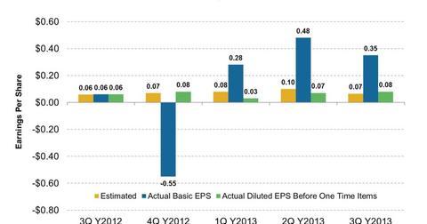 uploads/2013/11/CPLP-Earnings-Per-Share-2013-11-041-e1383621925106.jpg
