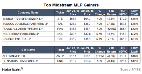uploads/2015/06/Gainers7.png