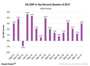 uploads/2017/09/US-GDP-in-the-Second-Quarter-of-2017-2017-09-05-1.jpg