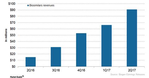 uploads/2017/07/Biosimilars-revenues-2-1.png