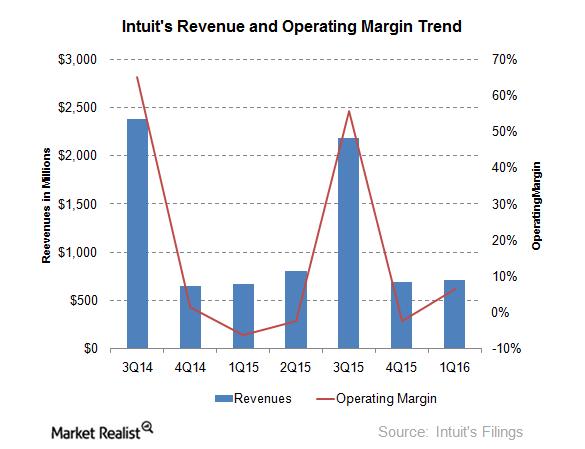 uploads///margin trend