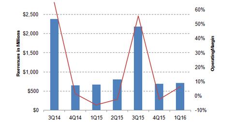 uploads/2015/12/margin-trend1.png