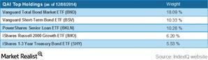 uploads///QAI top  holdings