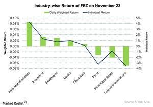 uploads///Industry wise Return of FEZ on November