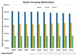 uploads/2015/03/Spirits-rising-Market-Share1.png