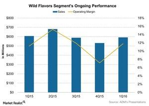 uploads///Wild Flavors Segments Ongoing Performance