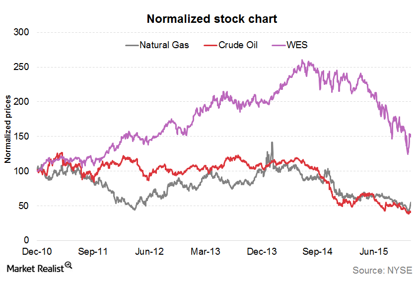 uploads///WES Normalized chart