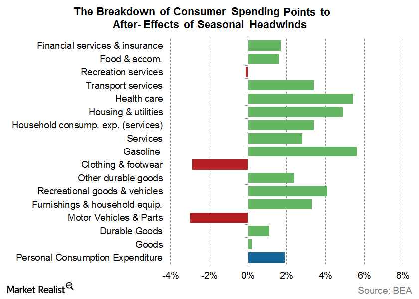 uploads///Consumer spending seasonal headwinds