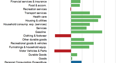 uploads/2015/04/Consumer-spending-seasonal-headwinds11.png