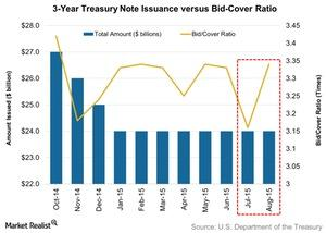 uploads/2015/08/3-Year-Treasury-Note-Issuance-versus-Bid-Cover-Ratio-2015-08-171.jpg