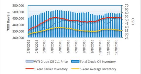 uploads///crude vs inventory