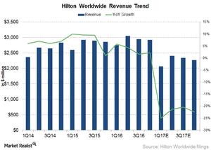 uploads///Hilton revenue