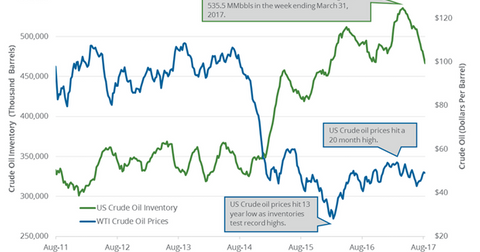 uploads/2017/08/Oil-and-inventories-3-1.png