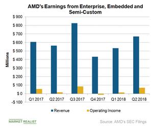 uploads/2018/08/D4_Semiconductors_AMD_EESC-earnings-2Q18-1.png