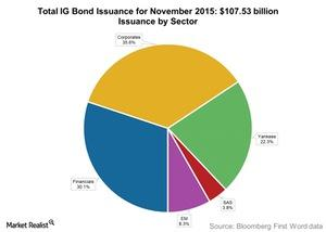 uploads///Total IG Bond Issuance for November