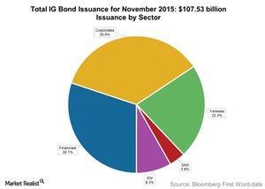 uploads/2015/12/Total-IG-Bond-Issuance-for-November-20151.jpg