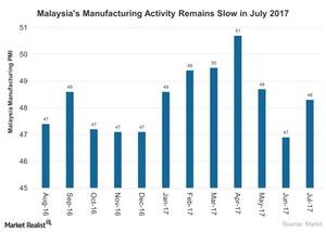 uploads///Malaysias Manufacturing Activity Remains Slow in July