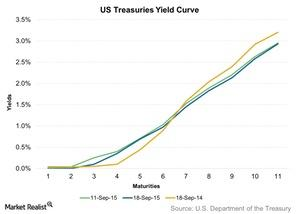 uploads/2015/09/US-Treasuries-Yield-Curve-2015-09-201.jpg