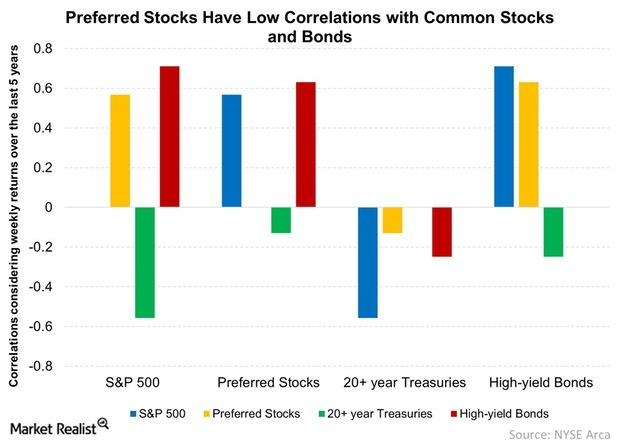 uploads///Preferred Stocks Have Low Correlations with Common Stocks and Bonds