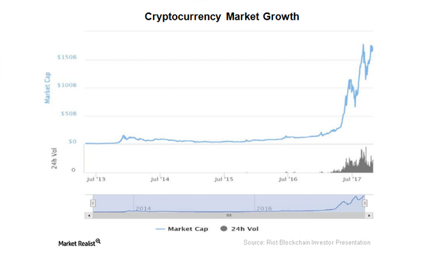 uploads///cryptocurrency market growth