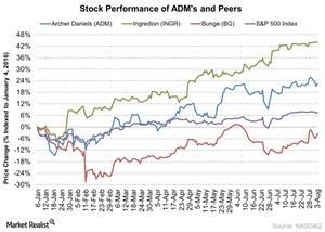 uploads/2016/08/Stock-Performance-of-ADMs-and-Peers-2016-08-04-1.jpg