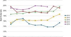uploads///Global Corn Stock to Use Ratio