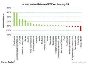 uploads/2016/01/Industry-wise-Return-of-FEZ-on-January-26-2016-01-271.jpg