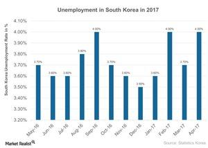 uploads///Unemployment in South Korea in
