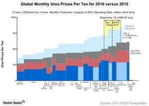 uploads///Global Monthly Urea Prices Per Ton for  versus