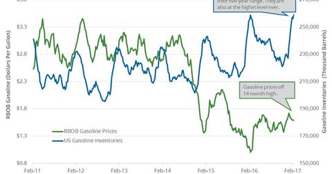 uploads/2017/02/gasoline-inventory-2-1.png