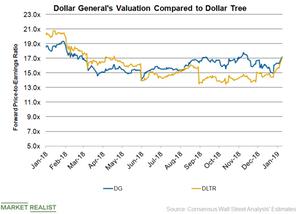 uploads/2019/01/DG-Valuation-1.png