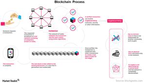 uploads/// Blockchain process