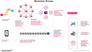 uploads/2018/01/3-Blockchain-process-1.png
