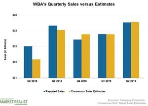 uploads/2019/04/WBA-Sales-1.png