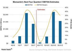uploads///Monsantos Next Four Quarters EBITDA Estimates