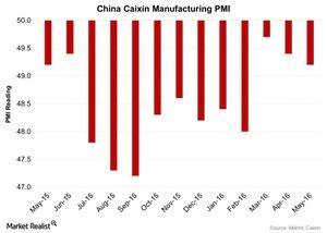 uploads/2016/06/China-Caixin-Manufacturing-PMI-2016-06-03-1.jpg